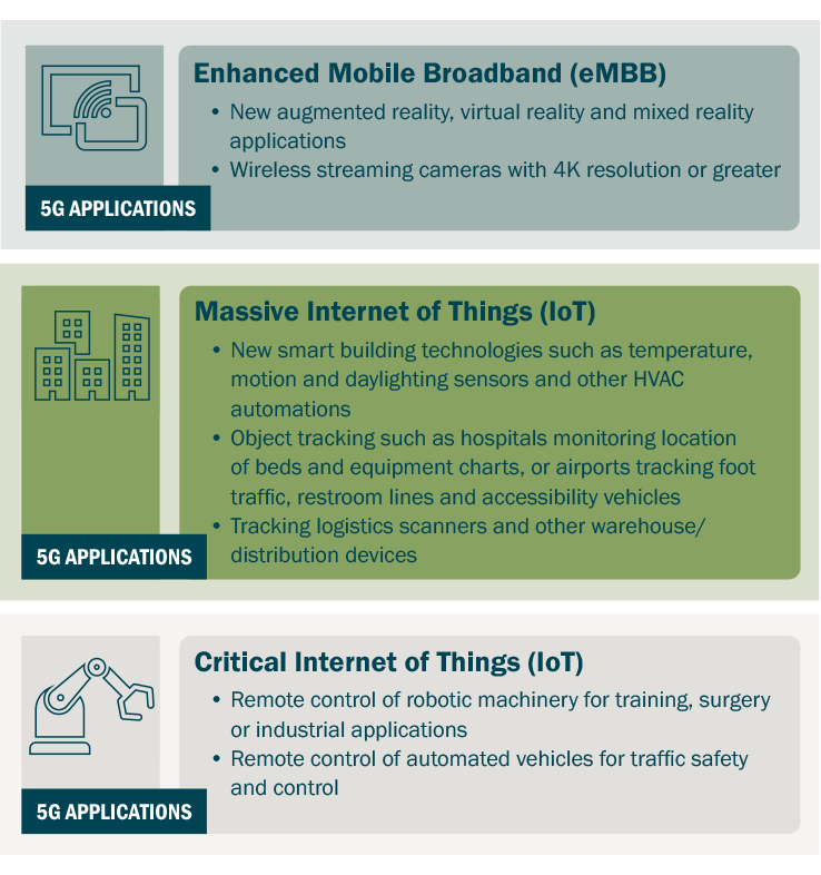 5G applications eMBB IoT graphic