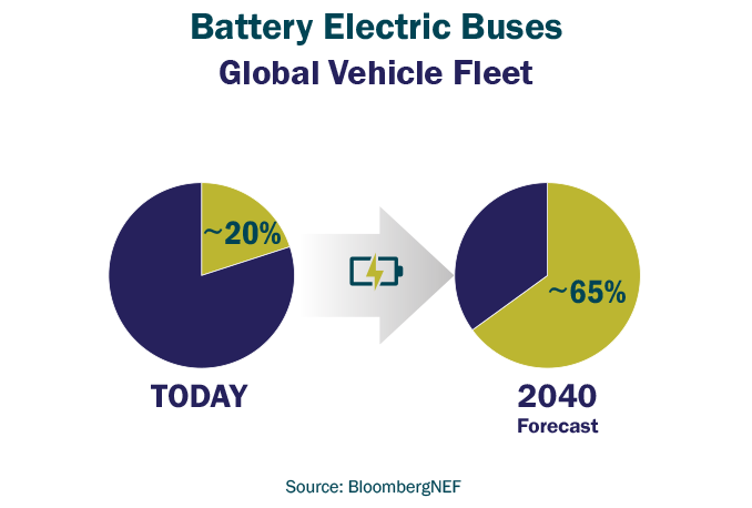 Battery Electric Buses –Bus Electrification Trends
