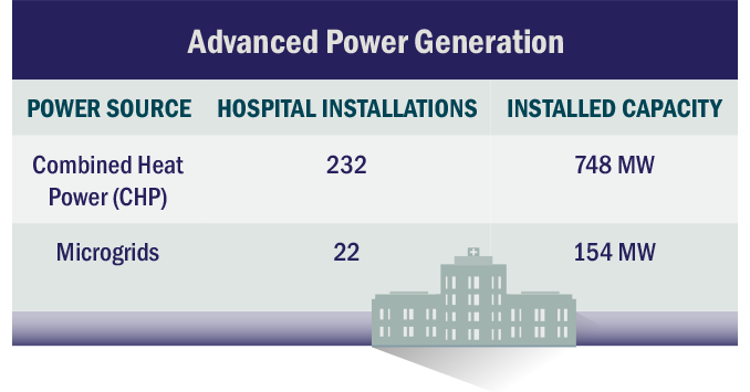 Advanced Power Generation CHP and Microgrids - Hospital Installations and Capacity table