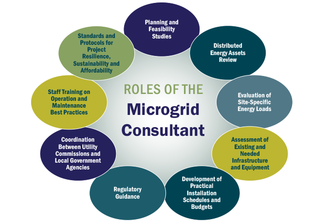 Graphic: Roles of the Microgrid Consultant