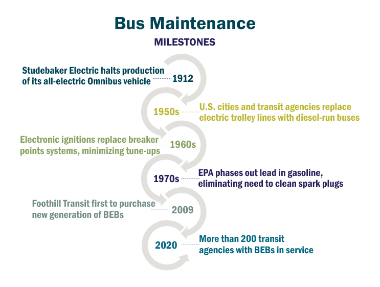 Bus Maintenance milestones timeline graphic