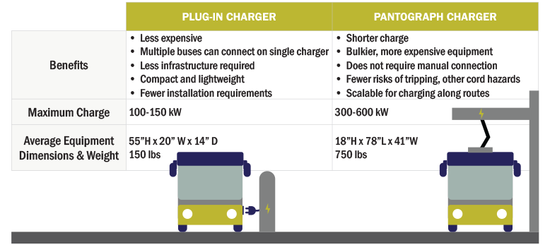 Fleet Electrification - Battery Electric Bus Charging Benefits