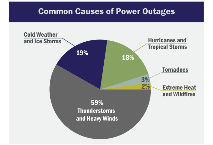 Pie Chart Graphic: Common Causes of Power Outages