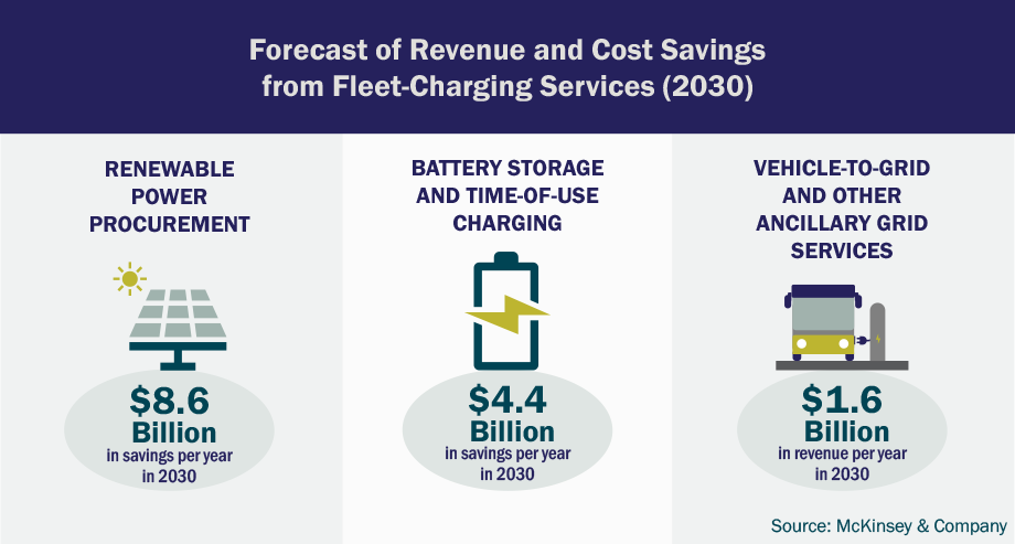 Forecast of Revenue and Cost Savings from Fleet-Charging Services (2030) graphic