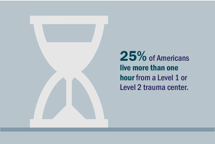 Graphic - 25% of Americans live more than one hour from a Level 1 or Level 2 trauma center.