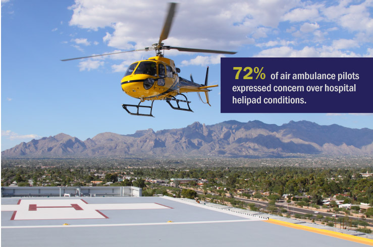 Hospital helipad - 72% of air ambulance pilots expressed concern over hospital helipad conditions.