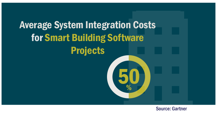 Average System Integration Costs for  Smart Building Software Projects 50% graphic