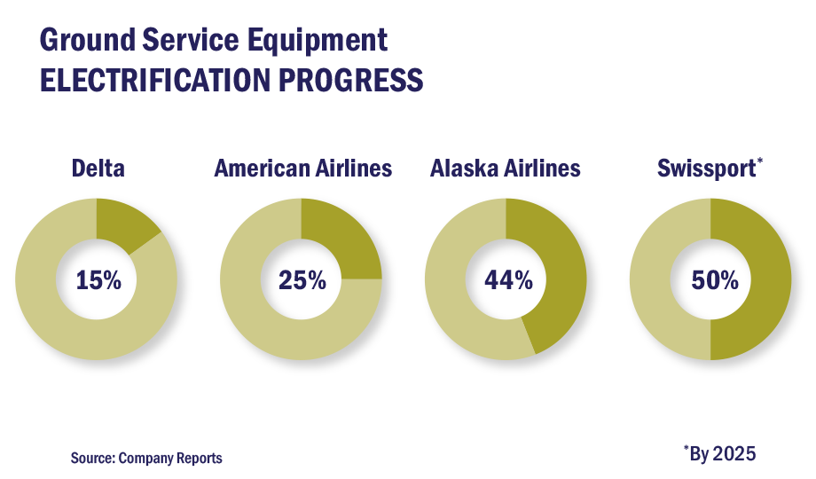 Pie charts showing GSE Electrification Progress (Delta, American Airlines, Alaska Airlines, Swissport)