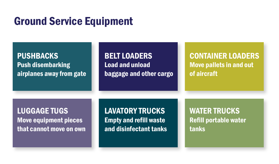 Types of Ground Service Equipment (GES) graphic