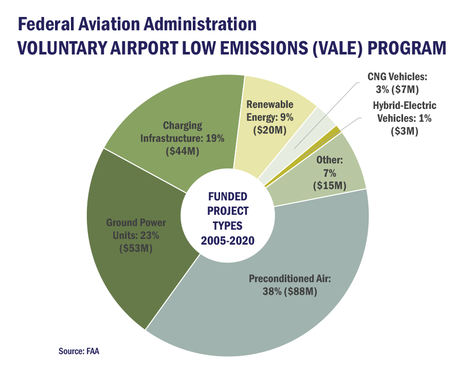 FAA VALE Program Funded Project Types 2005-2020 pie chart graphic