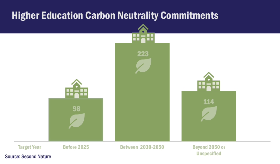 Higher Education Carbon Neutrality Commitments - bar chart graphic