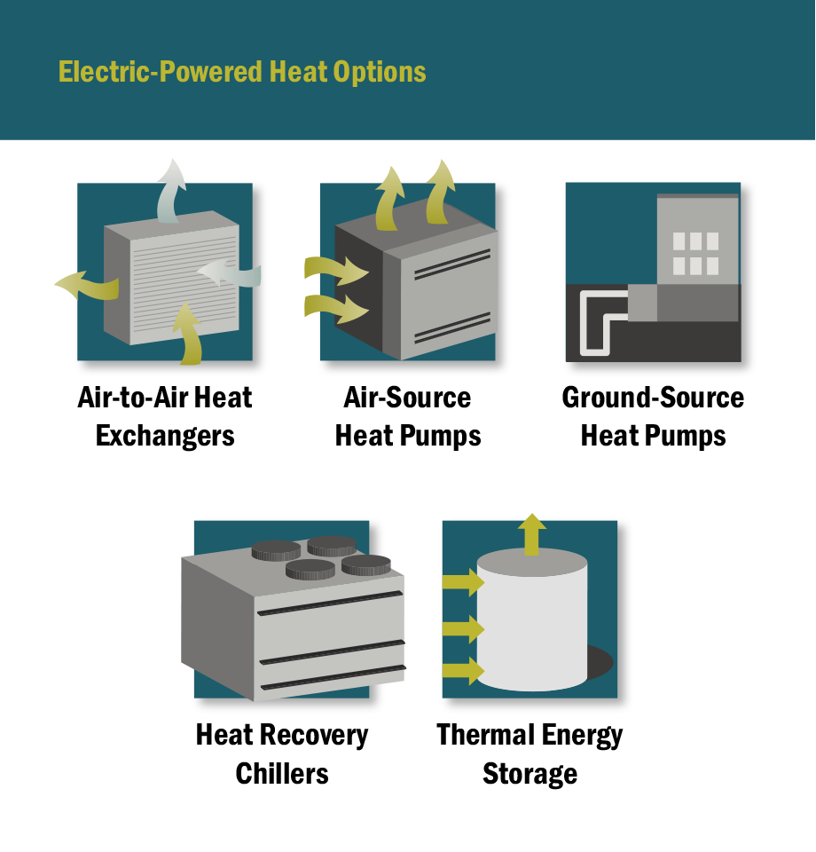 Electric-Powered Heat Options graphic