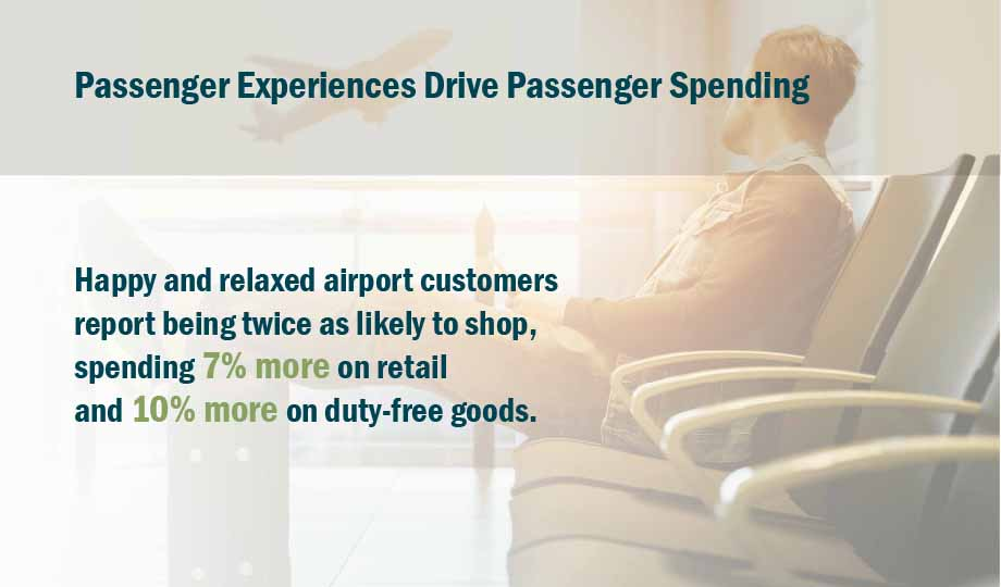 Graphic: Traveler relaxing in airport terminal - Spending 7% more on retail and 10% more on duty-free goods